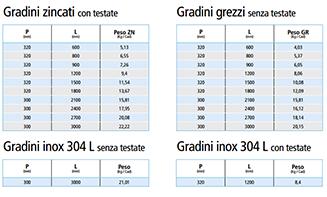 fratubi-prodotti-siderurgici-grigliati-12